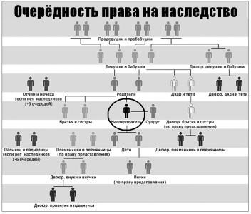 Субъекты наследства