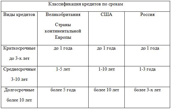 Классификация кредитов по срокам